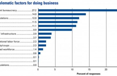 The most problemati factors for doing business.