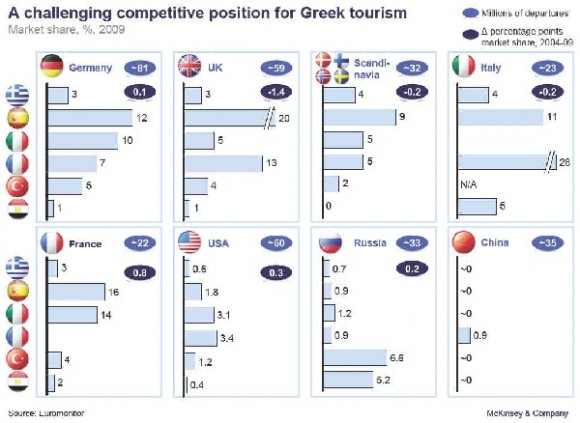 According to Euromonitor, Greece faces a deteriorating competitive position in its traditional markets and has had limited success in attracting visitors from emerging markets such as China and Russia.