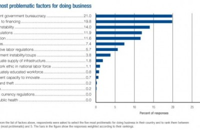 Most problematic factors for doing business in Greece