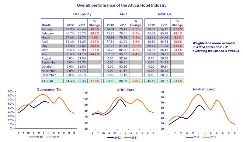 Table 1. YTD-JULY 2012/2011