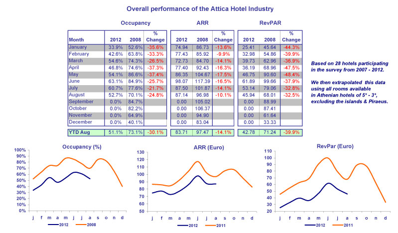 Table 3. Overall performance of the Attica hotel industry - YTD-AUGUST 2012/2008