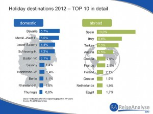 TOP 10 Holiday destinations for the Germans in 2012 – The data is based on holiday trips (5+ days) of the Germanspeaking population aged 14 years and above. Business trips and trips of less than 5 days are not included. This has to be taken into consideration when comparing data to e.g. official statistics which usually use different definition criteria.