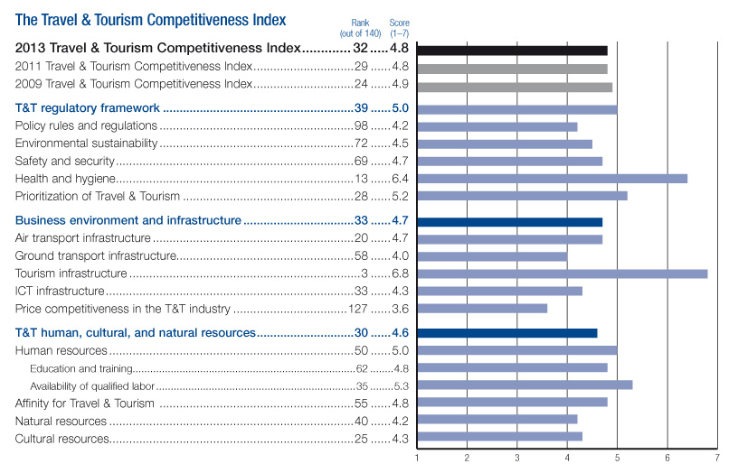 Greece's Travel and Tourism Competitiveness Index - WEF Report 2013