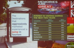 Past examples of destinations that aggressively marketed. Greece lags behind countries such as Italy and Spain.