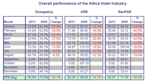 The data is based on 27 hotels participating in the survey from 2008-2013. The data was then extrapolated using all rooms available in 3-, 4-, and 5-star hotels in Athens, excluding the islands and Piraeus. Data provided by GBR Consulting.