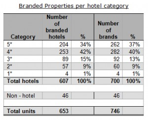 branded_properties_per_hotel_category