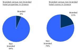 branded_versus_non_branded_hotels-rooms