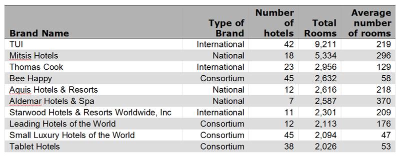 top10Hotel-brands