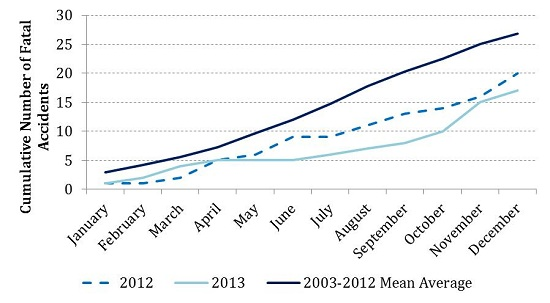 The graph shows the cumulative number of fatal accidents per month worldwide, in commercial air transport, comparing 2013 with 2012 and with the average for the decade 2003-2012.