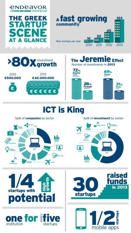 Infographic_startups