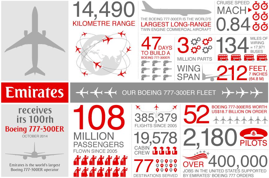Emirates-Boeing-777-300ER-Infographic-1