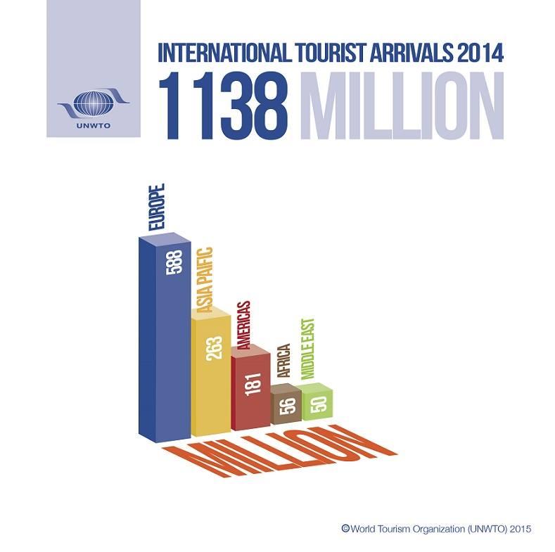 2014 International Tourist Arrival World