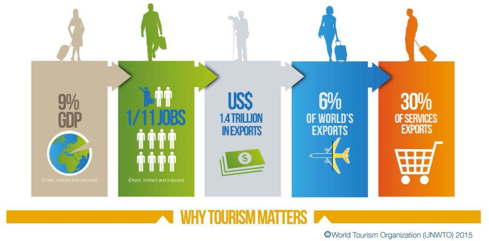 UNWTO_why_tourism_matters