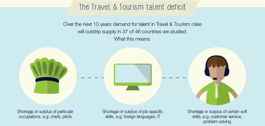 wttc_Global Talent infographic_2