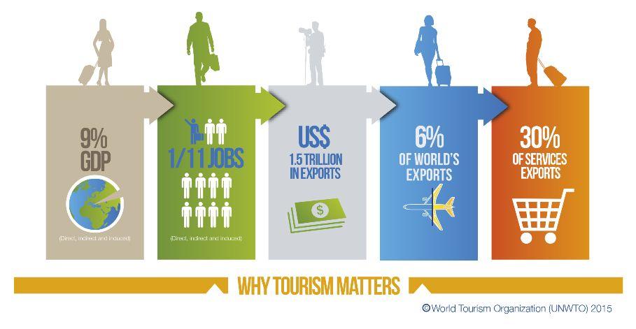women travel statistics trends