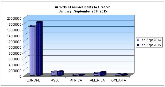Arrivals of non-residemts to Greece, Jan-Sep 2014-2015.