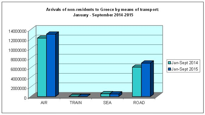 Arrivals of non-residemts to Greece by means of transport, Jan-Sep 2014-2015.