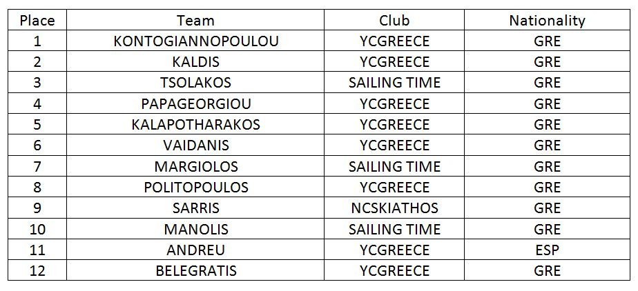 Skiathos_Cup_results