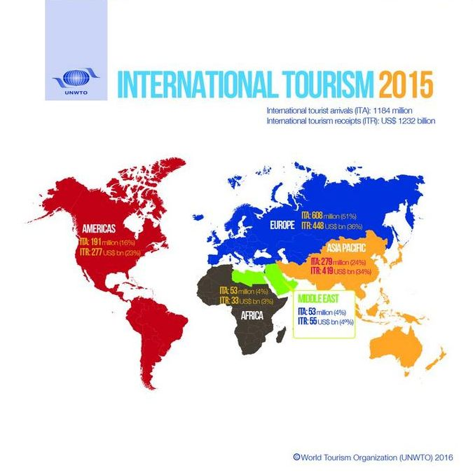 essay on foreign tourism in india