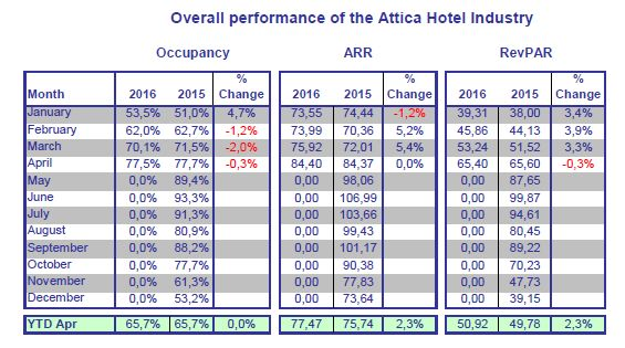 Weighted on rooms available in Attica hotels of 5* - 3*, excluding the islands and Piraeus. Source: GBR Consulting