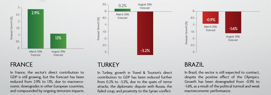 the impact of terrorism on uk tourism Majority of foreign tourists come from usa and uk kerala  impact on tourist's travel decision and destination paper 2 terrorism terrorizes tourism ().