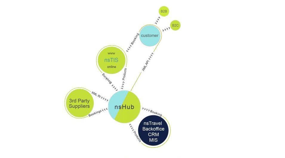 NetSemantics Integrated software platform for travel agencies.