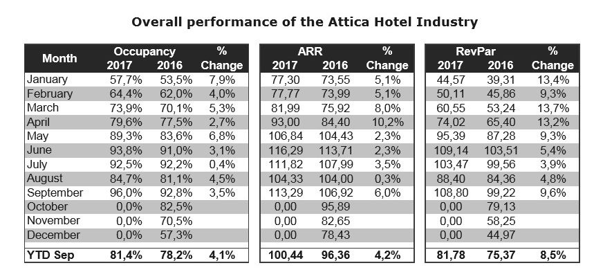 Waited on rooms available in Attica hotels of 5* - 3*, excluding the islands & Piraeus. Source: Athens-Attica & Argosaronic Hotel Association
