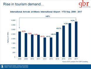 Source: Athens – Attica & Argosaronic Hotel Association