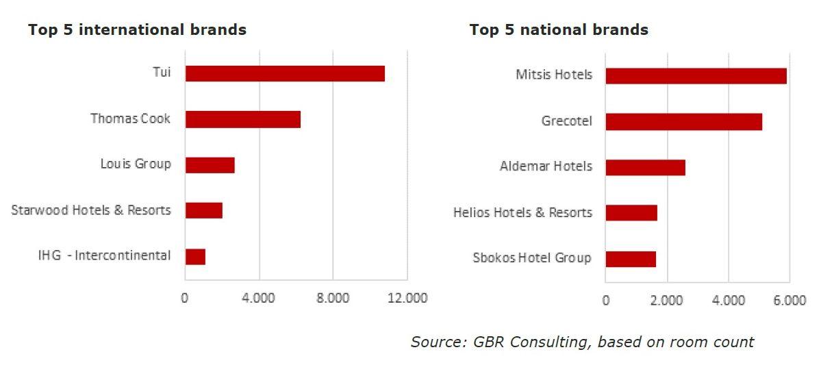 Tour Operators Dominate Int'l Brand Landscape in Greek Hotel