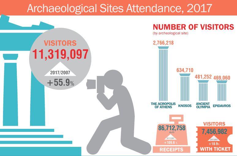 Infographic: Attendance at Greek archaeological sites, December 2017. Source: ELSTAT
