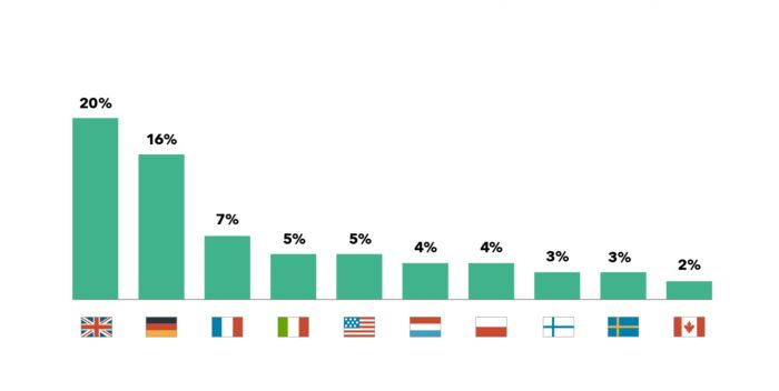 Foreign nationalities that preferred to holiday Greece in Spring 2018. Percentage of international tourists from the top 10 markets. Source: trivago