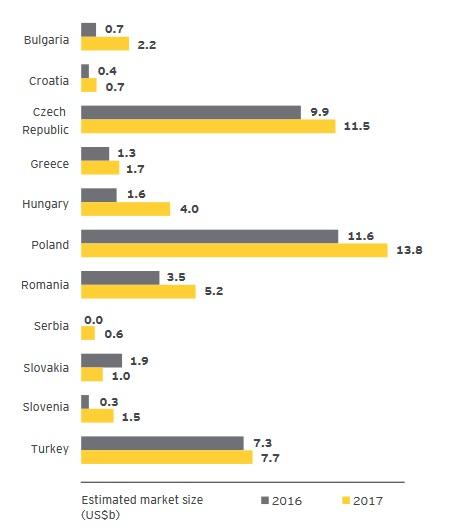 Estimated transaction value of the CSE market. Source: E&Y