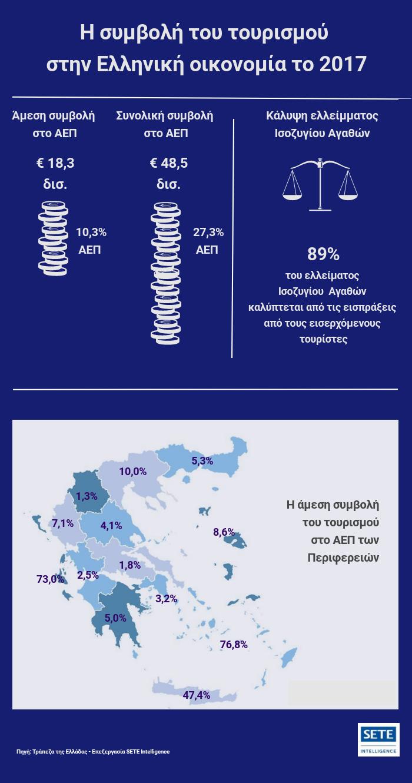 Γράφημα ΣΕΤΕ: Συμβολή του τουρισμού στην Ελληνική οικονομία για το 2017