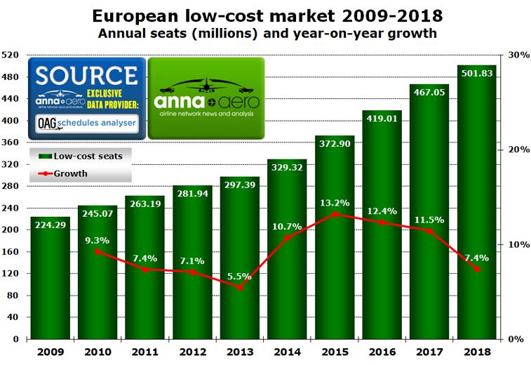 Source: OAG Schedules Analyser data/anna.aero