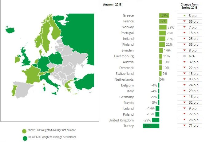 Countries by ranking to question: Compared to three months ago, how do you feel about the financial prospects for your company? Source: Deloitte