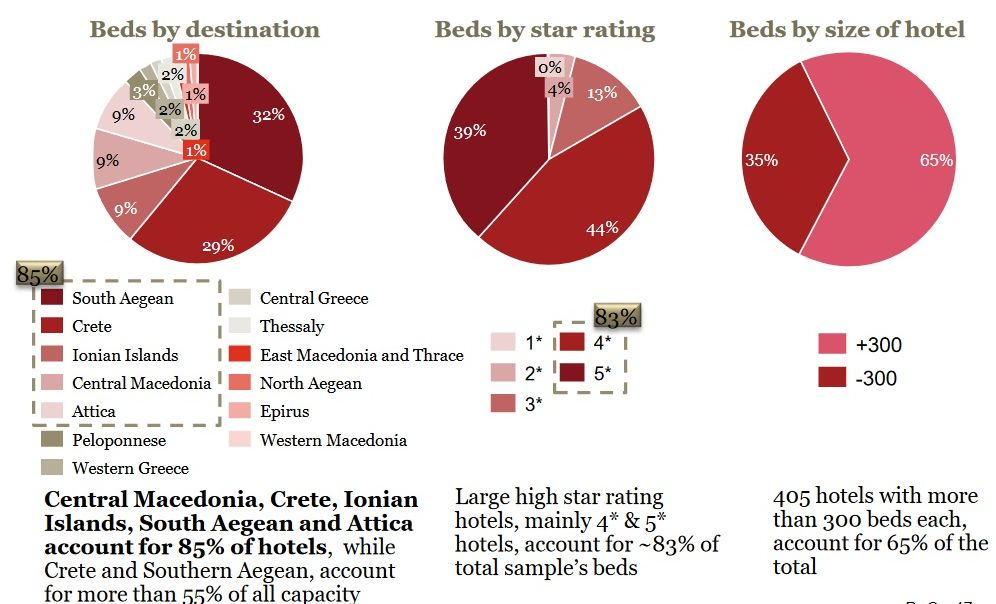To offer better understanding to hotel economies, PwC analyzed a sizeable sample comprising 1,258 hotels with annual revenues in excess of 1 million euros.