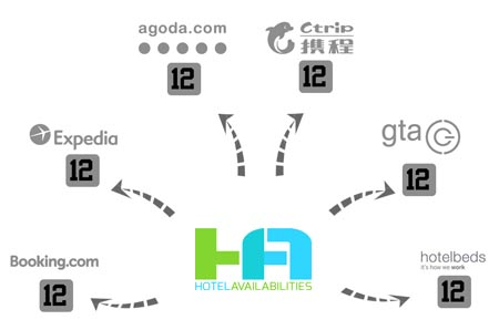 Vasia Hotels Partners with HotelAvailabilities to Manage
