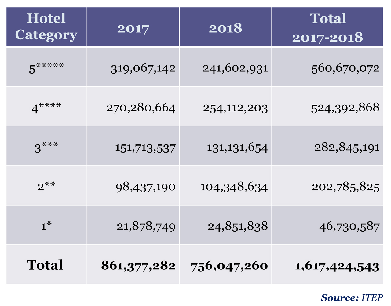 Total renovation cost per hotel category, 2017/2018.