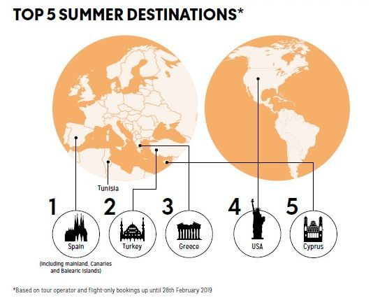 Source: Thomas Cook's 2019 UK Holiday Report