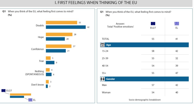 Source: Eurobarometer