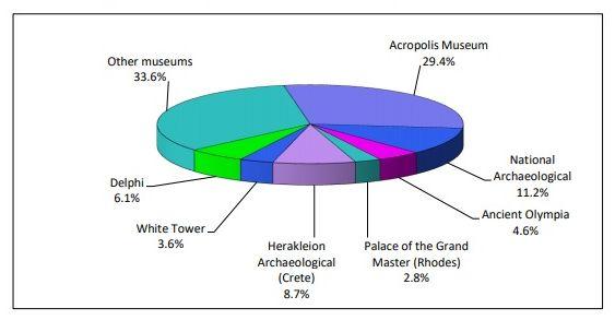 Percentage distribution of visitors by museum, April 2019. Source: ELSTAT