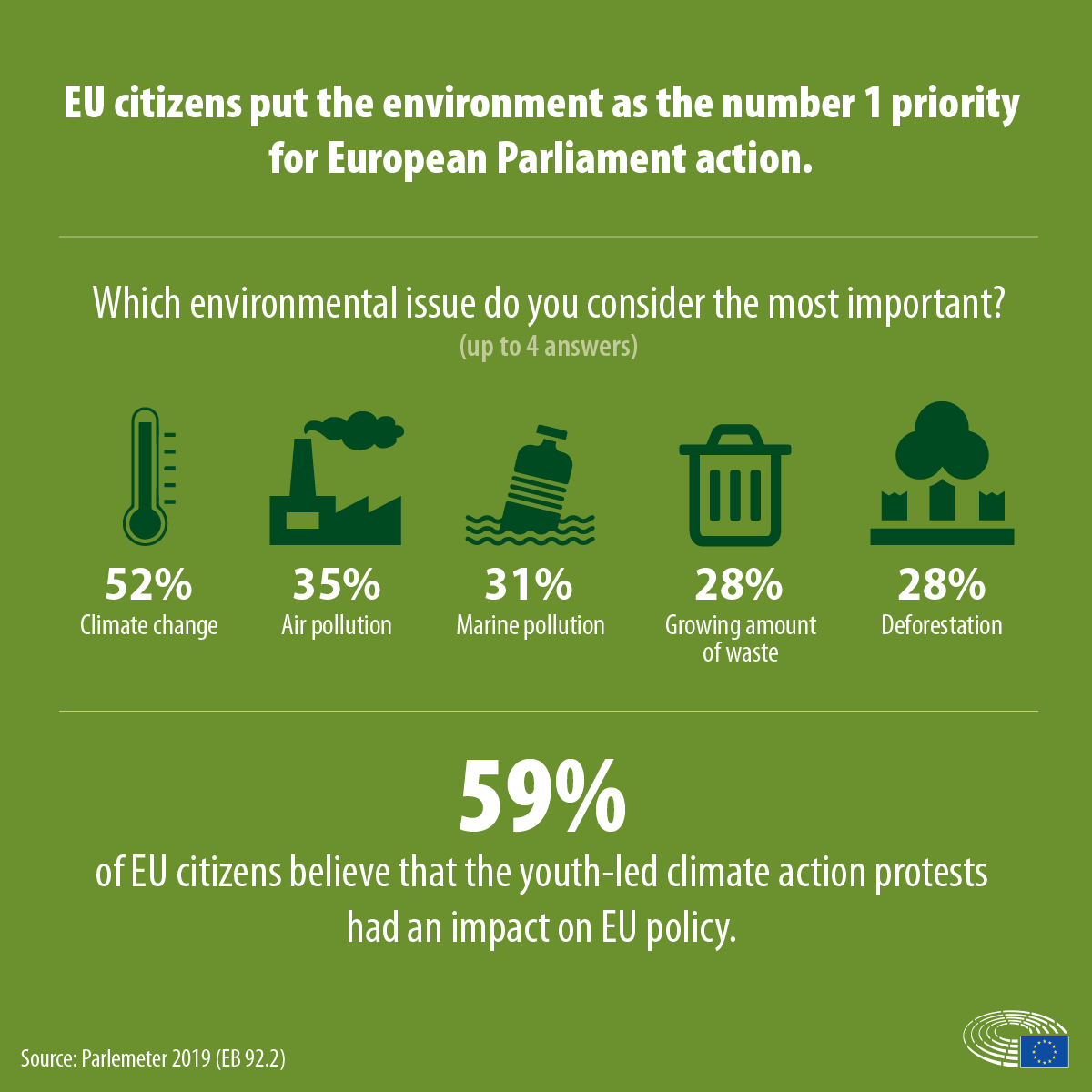 Eurobarometer 2019 on climate change.