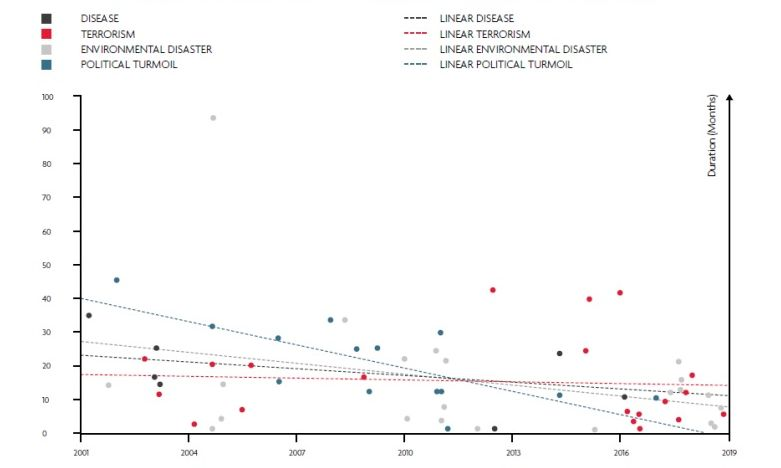 WTTC: Duration of crisis recovery in months, per year of occurrence. Source: INSETE