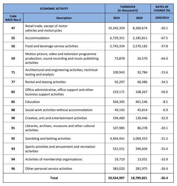Ετήσιος κύκλος εργασιών (σε χιλιάδες ευρώ) από διοικητικές πηγές για τον συνολικό αριθμό εταιρειών που έχουν τεθεί σε αναστολή τον Μάρτιο 2020, για κάθε κατηγορία οικονομικής δραστηριότητας.  Πηγή: ΕΛΣΤΑΤ