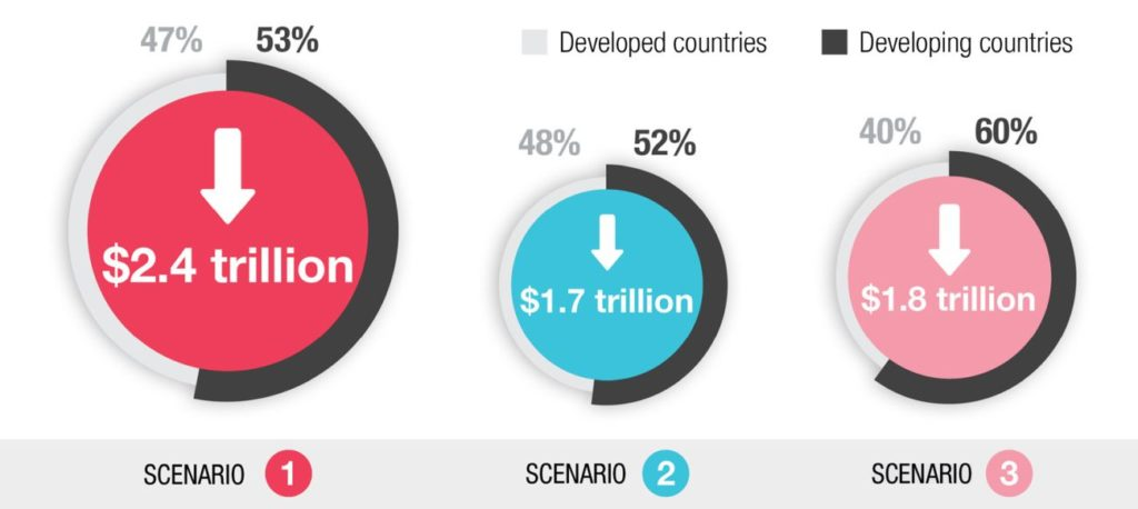 As tourism falls world GDP takes a hit in 2021 (3 alternative scenarios). Source: UNCTAD based on GTAP simulations