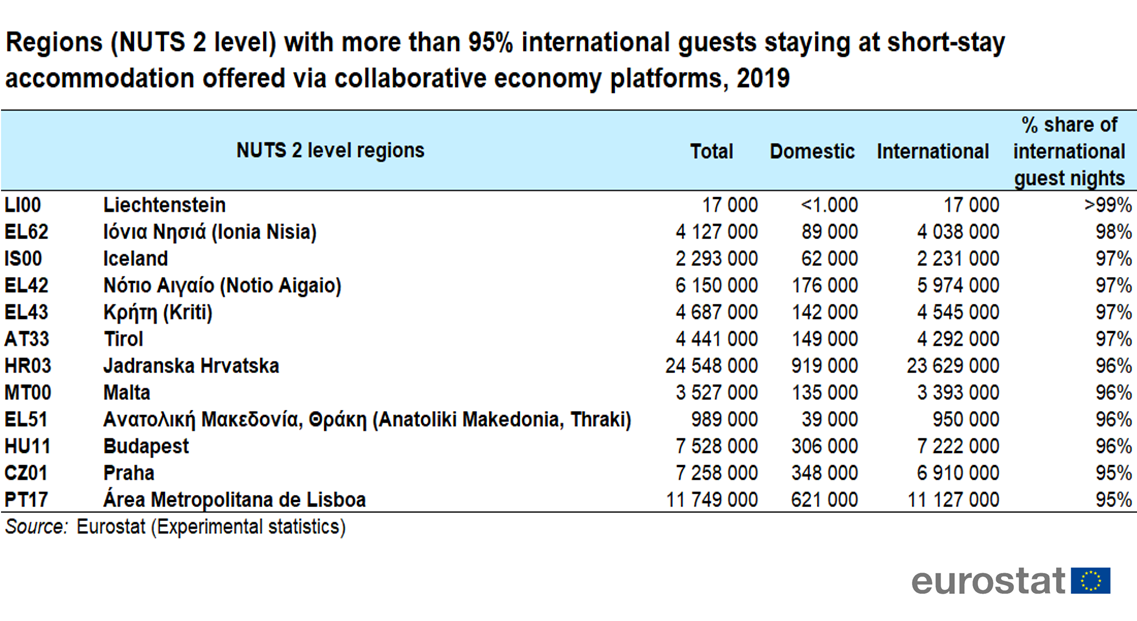 Regions with more than 95% international guests stayingat_short-stay accommodation offered via collaborativeeconomy platforms, 2019.