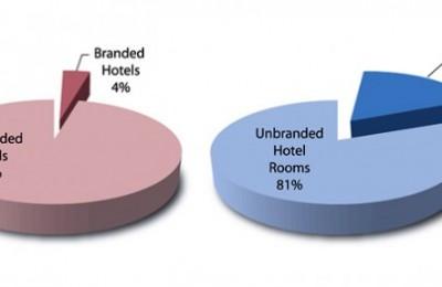 Source: The 2009 Greek Hotel Branding Report