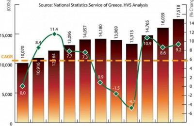International visitation to Greece 1997-2007.