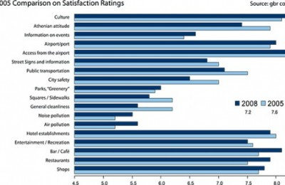 2008-2005 Comparison on Satisfaction Ratings.