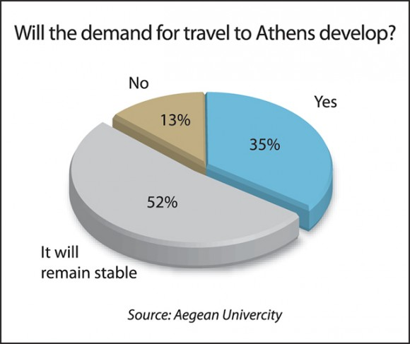 Will the demand for travel to Athens develop?